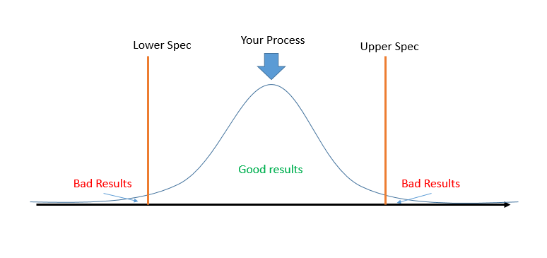 How process variation results in defects