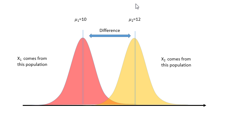 What the populations from which X1 and X2 are taken may look like