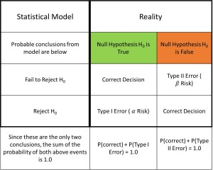 Hypothesis tests, alpha and beta risks