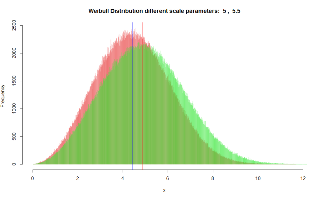Weibull distribution data - different because of scale parameters. Vertical lines indicate medians.
