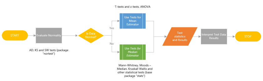 Non-parametrics and the inferential statistics approach