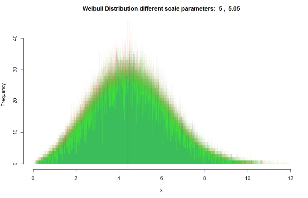 Nearly overlapping histograms for the large non-normal samples