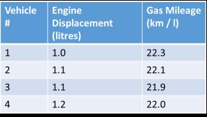 Gas mileage data - first few vehicles shown