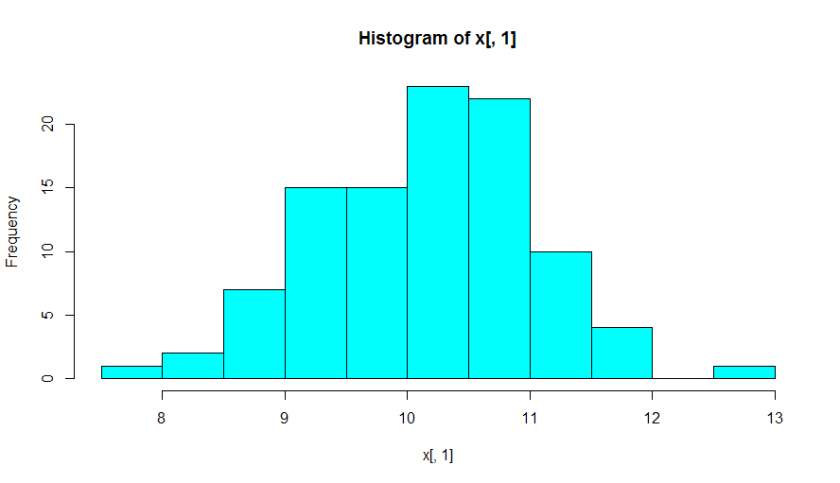 Histogram: Can this graph alone tell you whether your data is normally distributed?