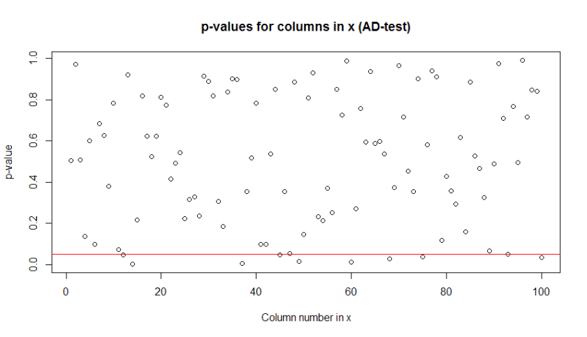 p-values for columns in x