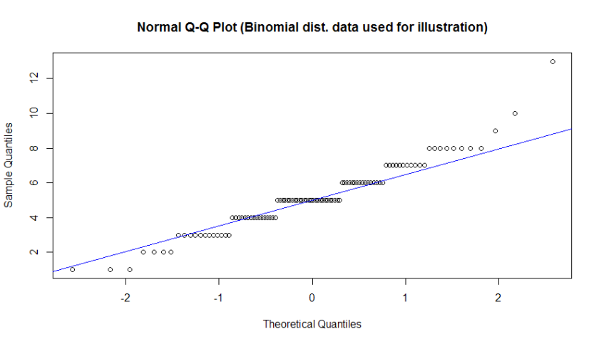 QQ-Normal plot - observe how binomial distribution data displays categories and extremes