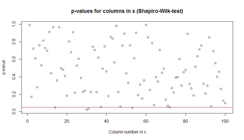 Shapiro-Wilk test