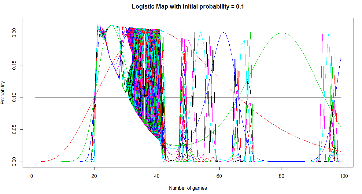 Logistic map for an initial probability of 0.1