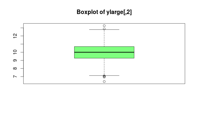 Boxplot of ylarge - a few outlier points seem to be present in graph