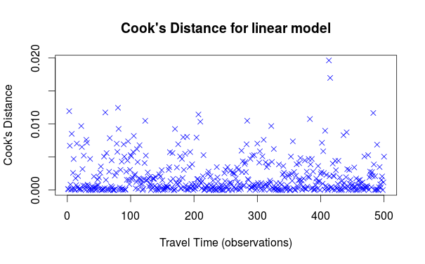 Cook's Distance for our data set, visualized