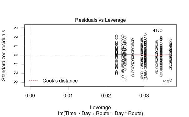 Cook's distance, explained by its importance to leverage in the model.