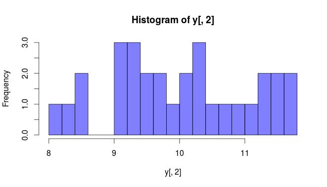 Histogram of y