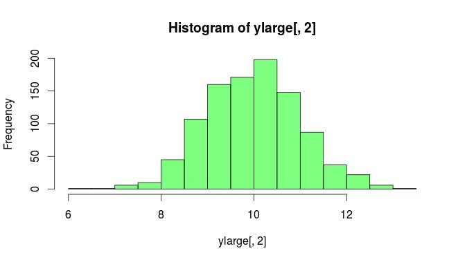 Histogram of ylarge