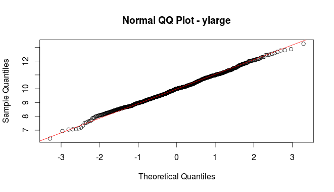 Normal QQ Plot of ylarge