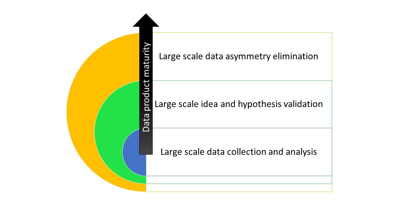 dataproduct_maturity